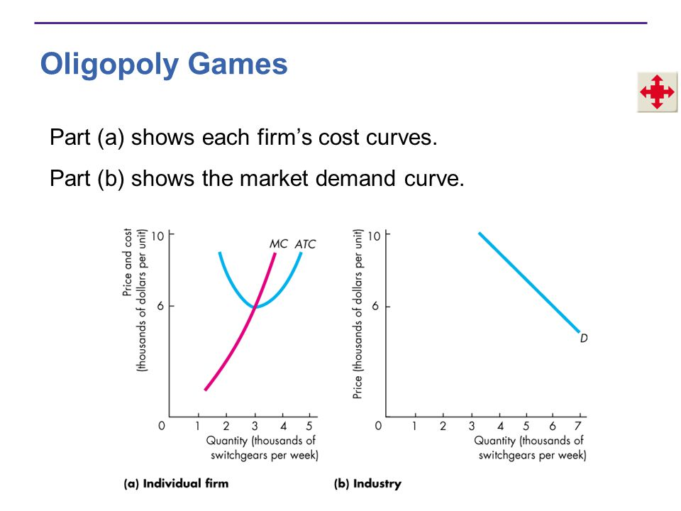 Oligopoly Games Part (a) shows each firm's cost curves. Part (b) shows the market demand curve.