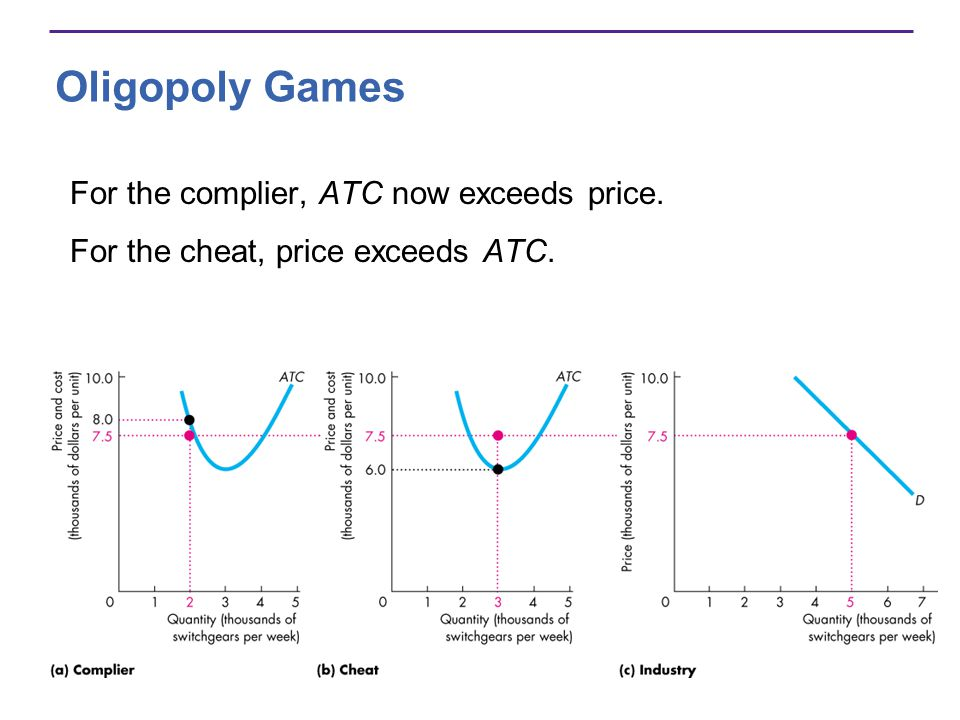 Oligopoly Games For the complier, ATC now exceeds price. For the cheat, price exceeds ATC.