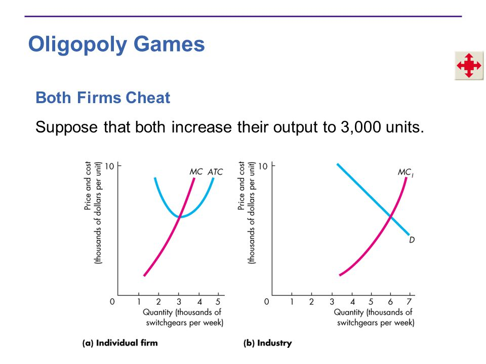 Oligopoly Games Both Firms Cheat Suppose that both increase their output to 3,000 units.