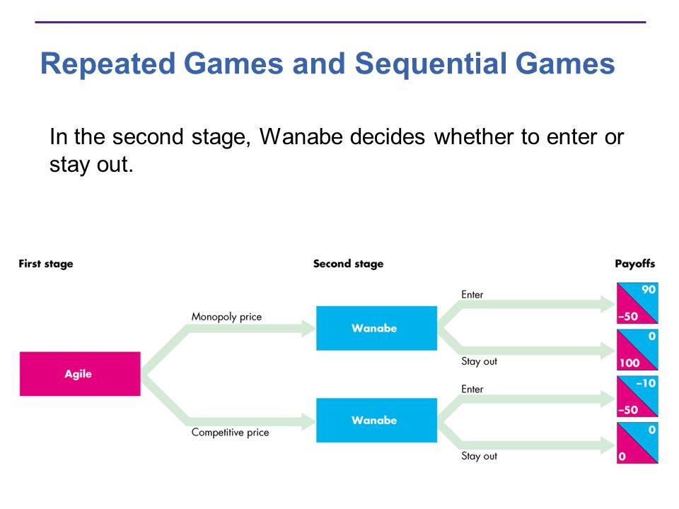 Repeated Games and Sequential Games In the second stage, Wanabe decides whether to enter or stay out.