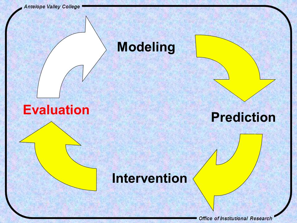 Office of Institutional Research Antelope Valley College Modeling Prediction Intervention Evaluation