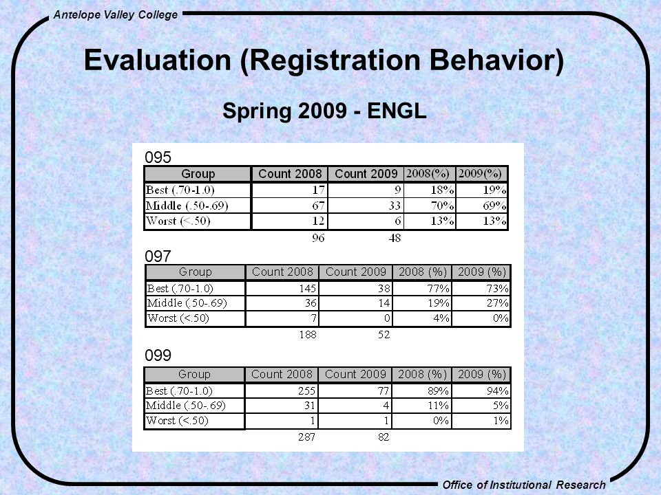 Office of Institutional Research Antelope Valley College Evaluation (Registration Behavior) Spring 2009 - ENGL 095 097 099