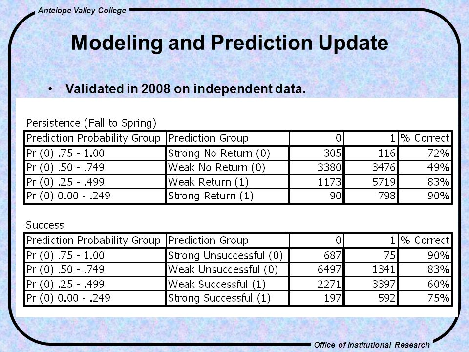Office of Institutional Research Antelope Valley College Modeling and Prediction Update Validated in 2008 on independent data.