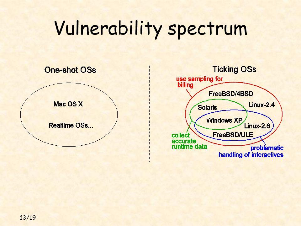 13/19 Vulnerability spectrum