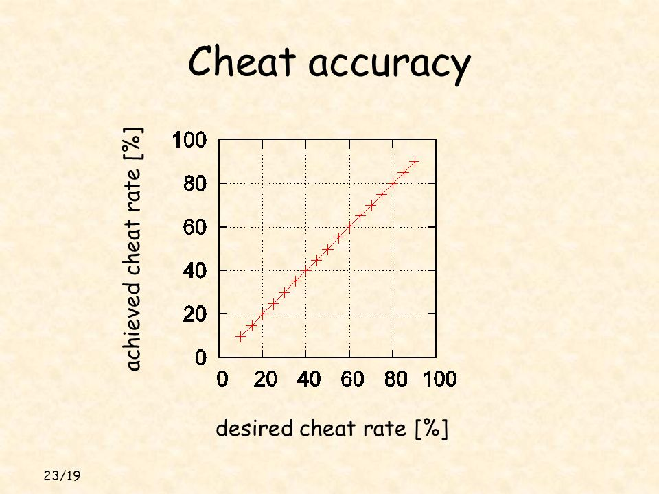 23/19 Cheat accuracy desired cheat rate [%] achieved cheat rate [%]