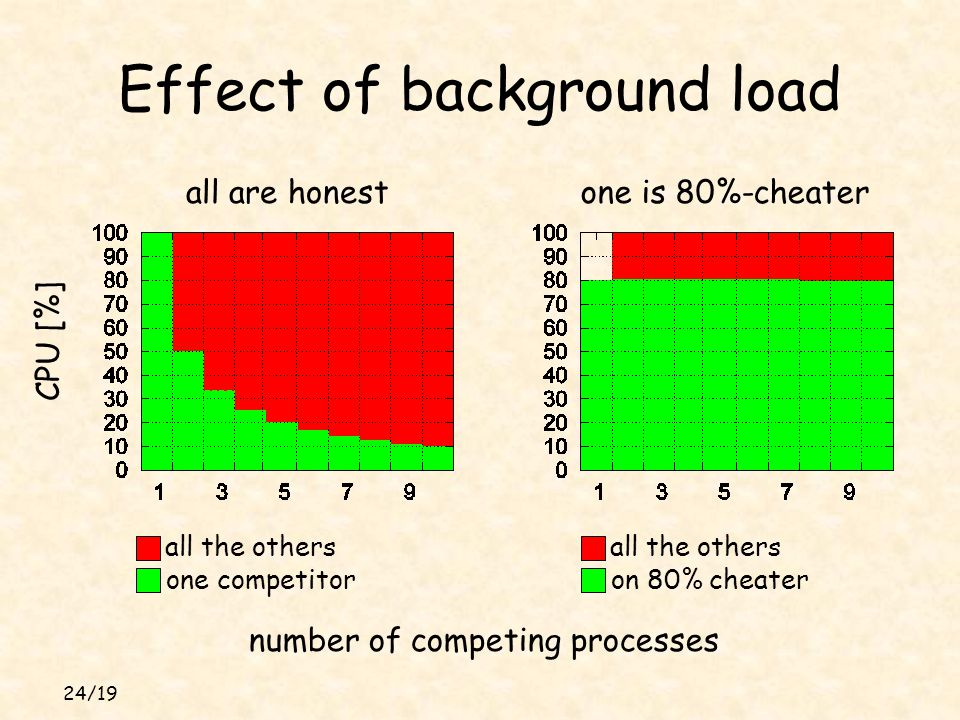 24/19 Effect of background load all are honestone is 80%-cheater number of competing processes CPU [%] all the others one competitor all the others on 80% cheater