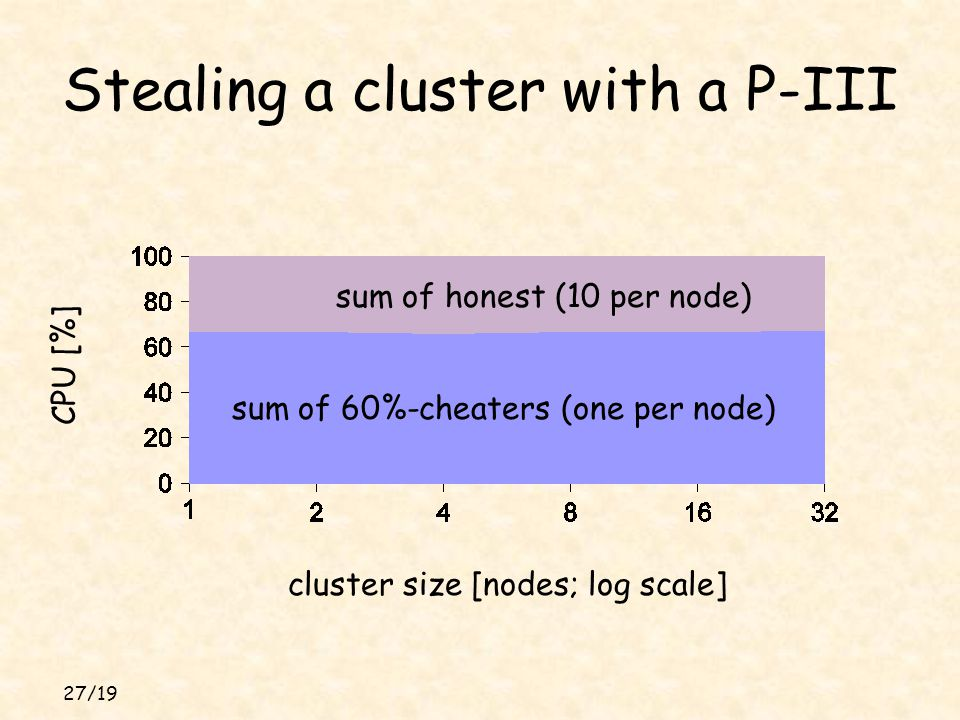 27/19 Stealing a cluster with a P-III cluster size [nodes; log scale] CPU [%] sum of 60%-cheaters (one per node) sum of honest (10 per node)