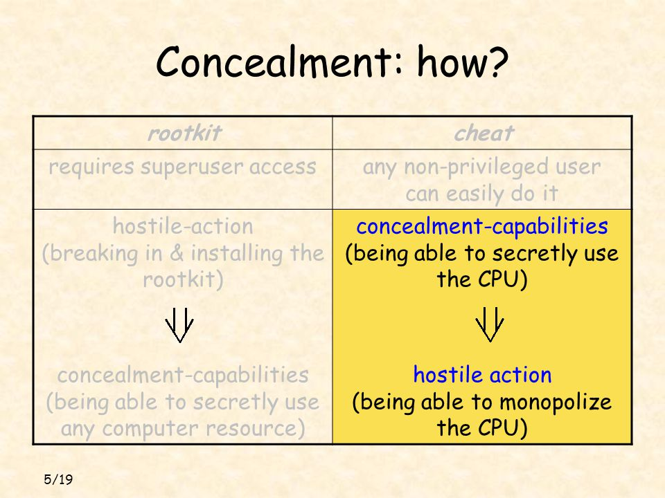 5/19 Concealment: how? cheatrootkit any non-privileged user can easily do it requires superuser access concealment-capabilities (being able to secretl