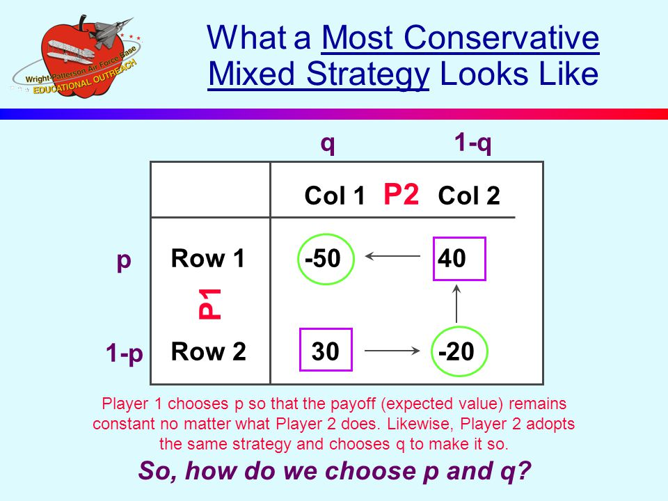 What a Most Conservative Mixed Strategy Looks Like Col 1Col 2 Row 1-50 40 Row 2 30-20 P2 P1 p 1-p q1-q Player 1 chooses p so that the payoff (expected