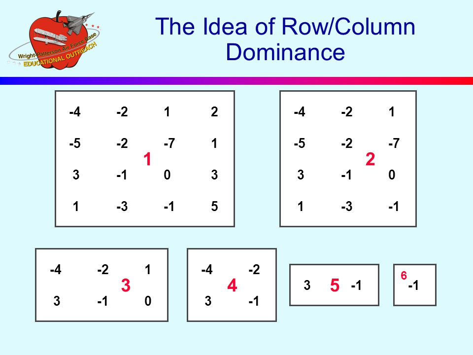 The Idea of Row/Column Dominance -4-212 -5-2-71 3-103 1-3-15 1 -4-21 -5-2-7 3-10 1-3-1 2 3-1 5 6 -4-21 3-10 3 -4-2 3-1 4