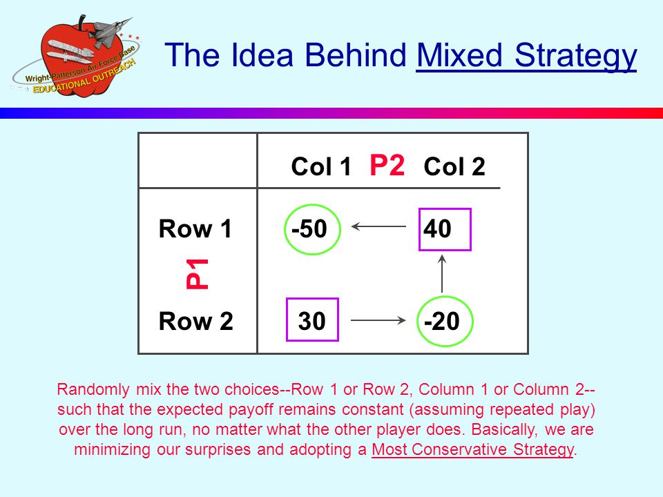 The Idea Behind Mixed Strategy Randomly mix the two choices--Row 1 or Row 2, Column 1 or Column 2-- such that the expected payoff remains constant (assuming repeated play) over the long run, no matter what the other player does.