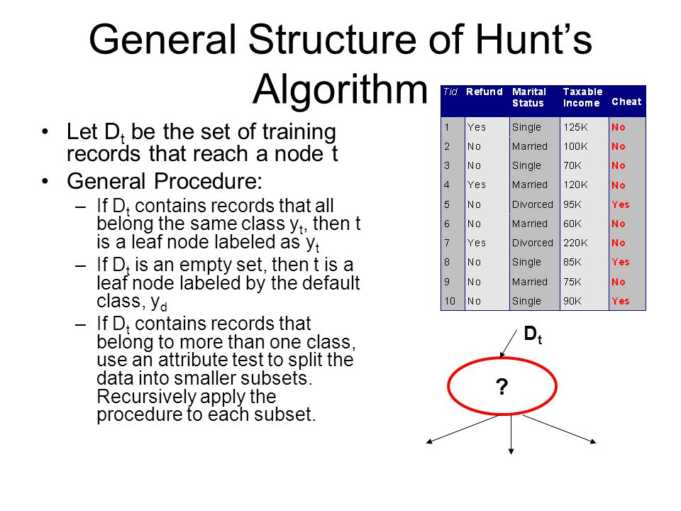 General Structure of Hunt's Algorithm Let D t be the set of training records that reach a node t General Procedure: –If D t contains records that all belong the same class y t, then t is a leaf node labeled as y t –If D t is an empty set, then t is a leaf node labeled by the default class, y d –If D t contains records that belong to more than one class, use an attribute test to split the data into smaller subsets.