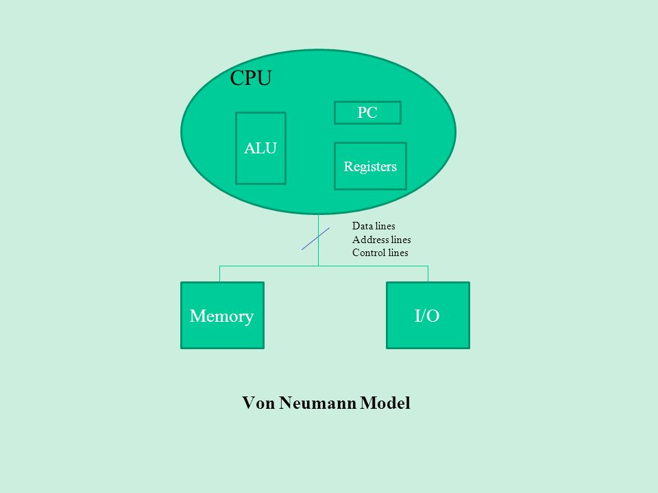 Von Neumann Model ALU PC Registers MemoryI/O Data lines Address lines Control lines CPU