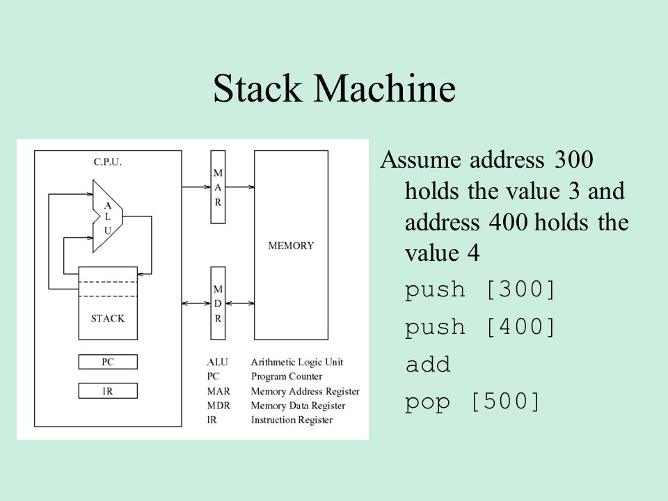 Stack Machine Assume address 300 holds the value 3 and address 400 holds the value 4 push [300] push [400] add pop [500]