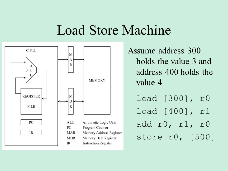 Load Store Machine Assume address 300 holds the value 3 and address 400 holds the value 4 load [300], r0 load [400], r1 add r0, r1, r0 store r0, [500]