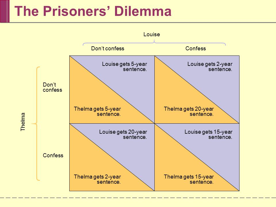 The Prisoners' Dilemma Don't confess Confess Louise Louise gets 2-year sentence.