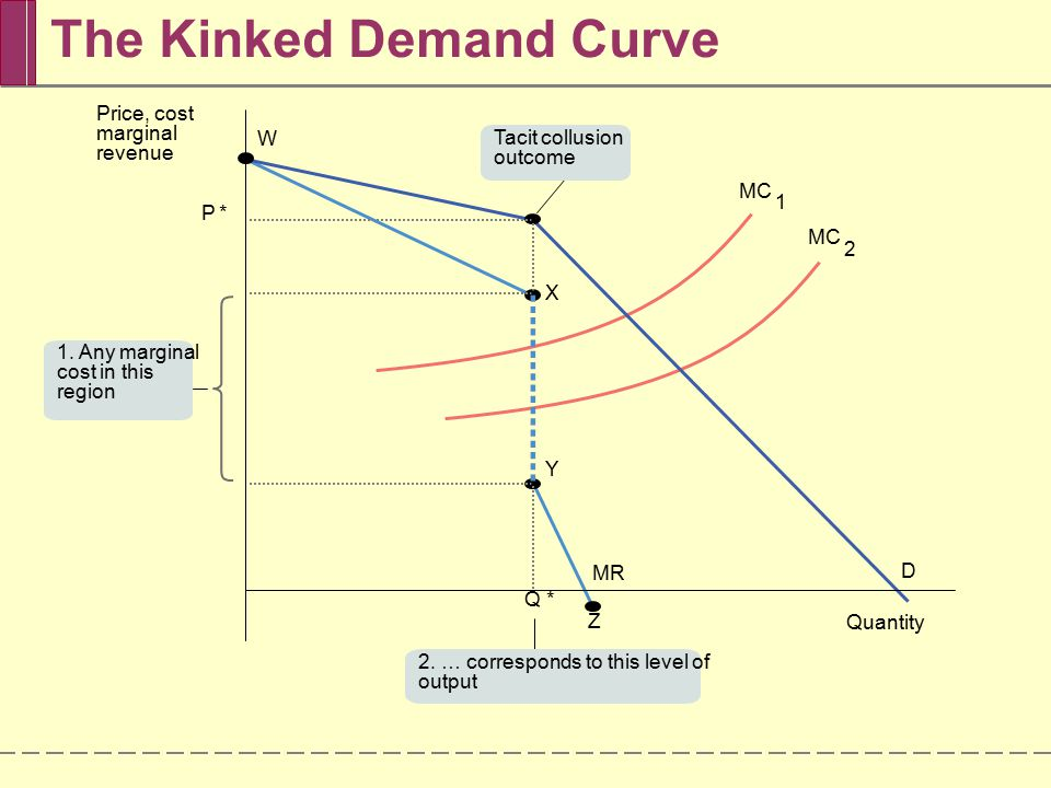 The Kinked Demand Curve Q* P* Quantity Price, cost marginal revenue X W Y D Z MR MC 2 1 1.