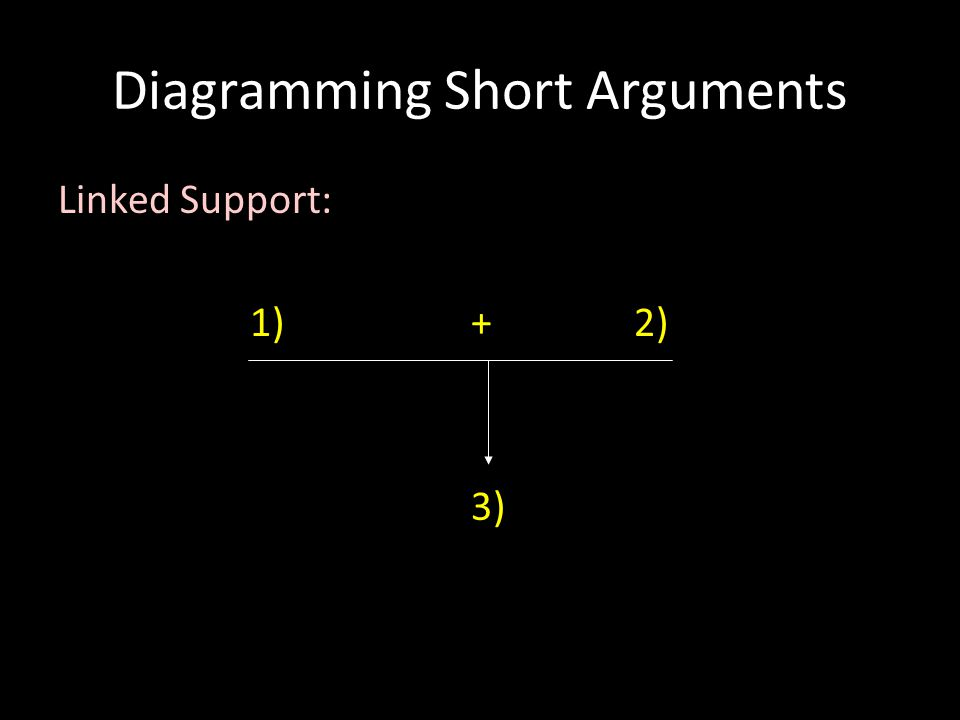 Diagramming Short Arguments Linked Support: 1) +2) 3)