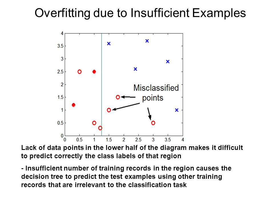 Overfitting due to Insufficient Examples Lack of data points in the lower half of the diagram makes it difficult to predict correctly the class labels of that region - Insufficient number of training records in the region causes the decision tree to predict the test examples using other training records that are irrelevant to the classification task