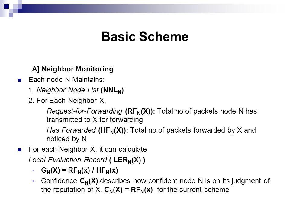 Basic Scheme A] Neighbor Monitoring Each node N Maintains: 1.