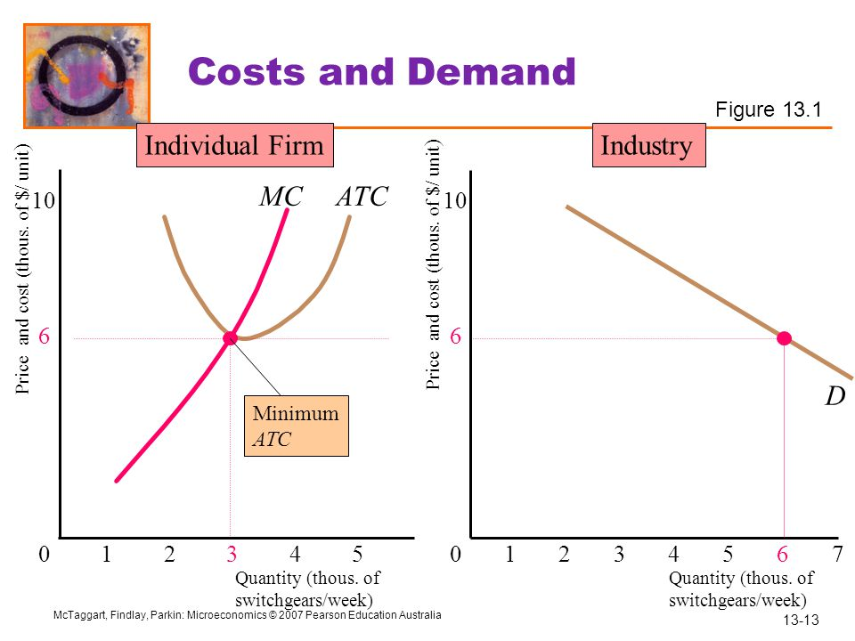 13-13 McTaggart, Findlay, Parkin: Microeconomics © 2007 Pearson Education Australia MC D ATC Quantity (thous. of switchgears/week) Price and cost (tho