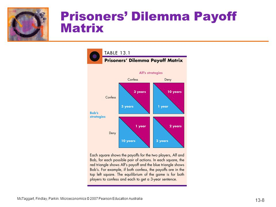 13-8 McTaggart, Findlay, Parkin: Microeconomics © 2007 Pearson Education Australia Prisoners' Dilemma Payoff Matrix