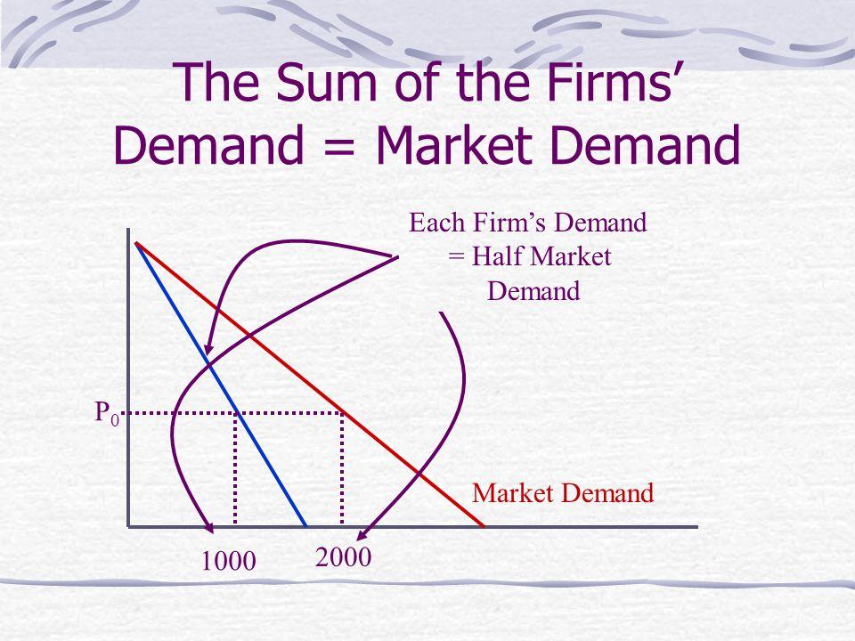 The Sum of the Firms' Demand = Market Demand Market Demand One Firm's Demand 1000 2000 P0P0 Each Firm's Demand = Half Market Demand