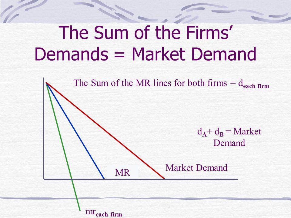 The Sum of the Firms' Demands = Market Demand Market Demand d each firm mr each firm The Sum of the MR lines for both firms = d each firm d A + d B = Market Demand MR