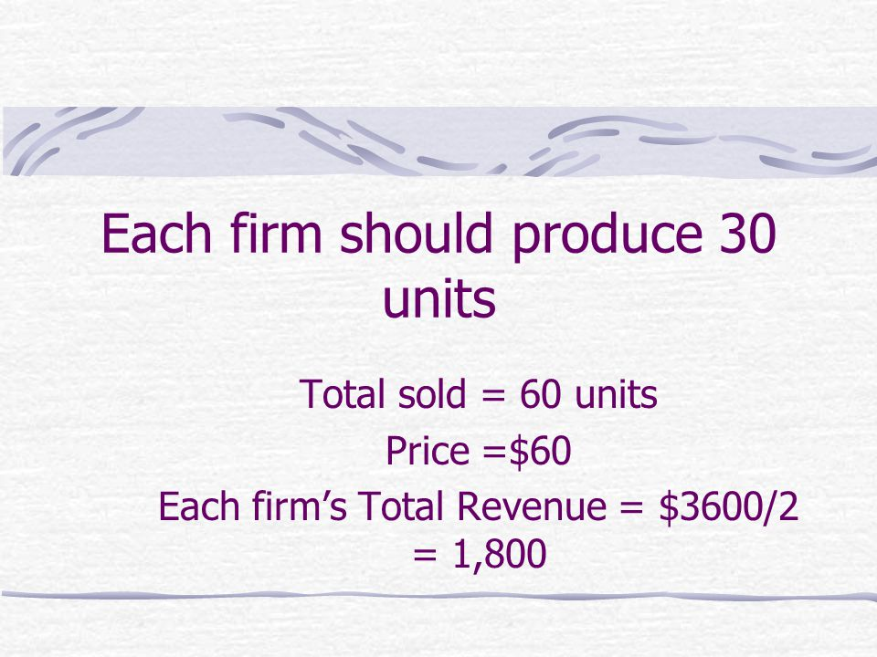 Each firm should produce 30 units Total sold = 60 units Price =$60 Each firm's Total Revenue = $3600/2 = 1,800