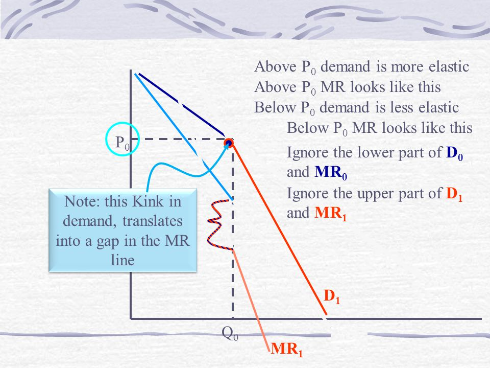 P0P0 D0D0 Q0Q0 MR 0 MR 1 D1D1 Above P 0 demand is more elastic Above P 0 MR looks like this Below P 0 demand is less elastic Below P 0 MR looks like this Ignore the lower part of D 0 and MR 0 Ignore the upper part of D 1 and MR 1 Note: this Kink in demand, translates into a gap in the MR line