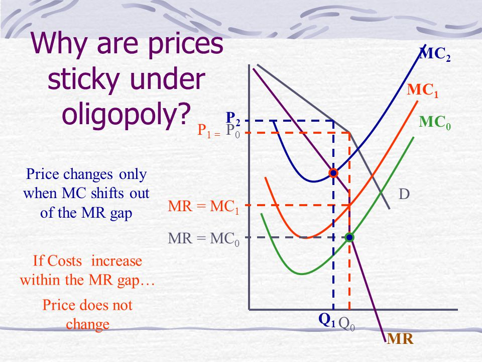 Why are prices sticky under oligopoly.