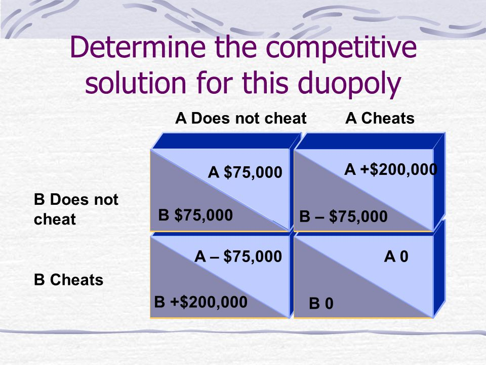 B Cheats B Does not cheat A Does not cheatA Cheats B +$200,000 B 0 A 0 A +$200,000 B $75,000 A $75,000 A – $75,000 B – $75,000 Determine the competitive solution for this duopoly