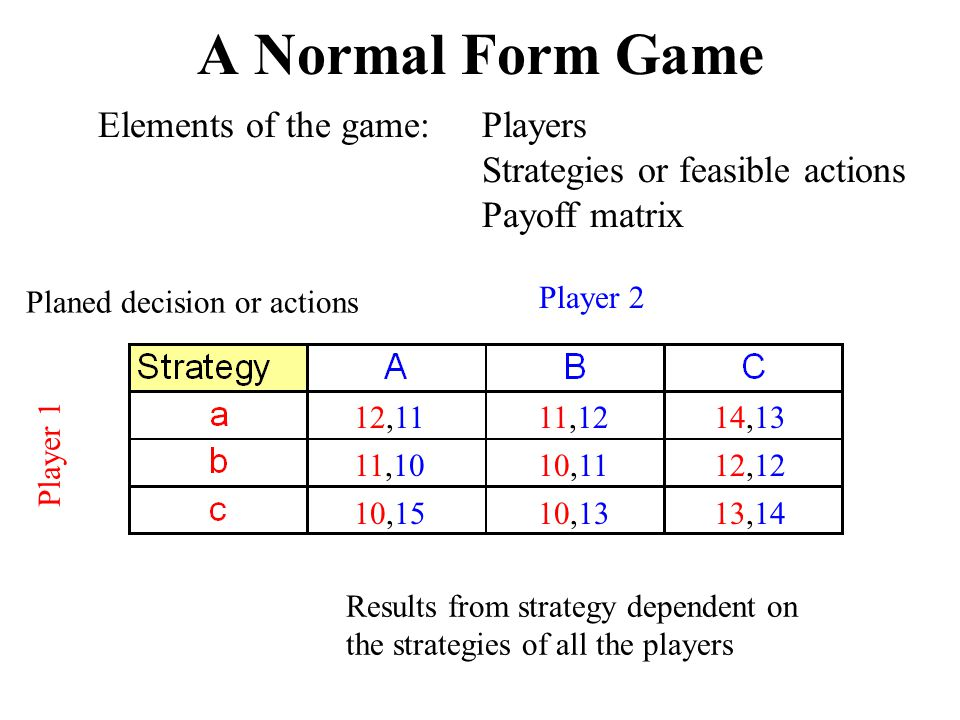 Dominant Strategy Regardless of whether Player 2 chooses A, B, or C, Player 1 is better off choosing a .