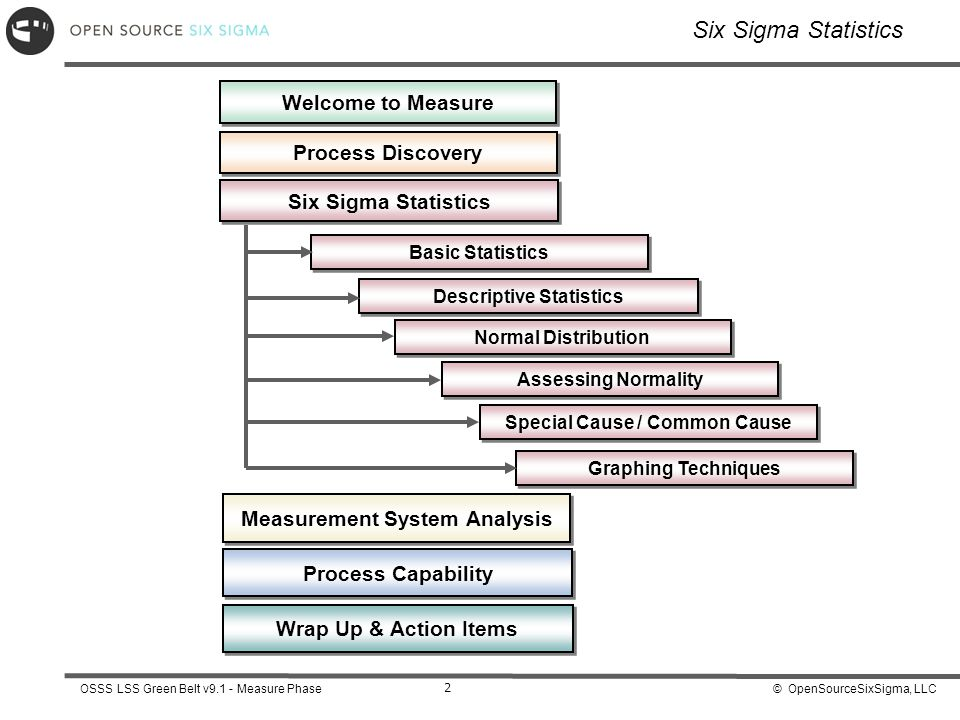 © OpenSourceSixSigma, LLCOSSS LSS Green Belt v9.1 - Measure Phase 2 Six Sigma Statistics Descriptive Statistics Normal Distribution Assessing Normalit