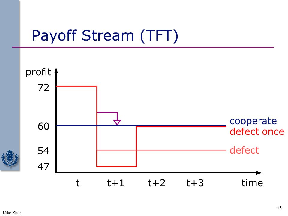 Payoff Stream (TFT) Mike Shor 15 72 47 tt+1t+2t+3time profit 60 cooperate defect once defect 54
