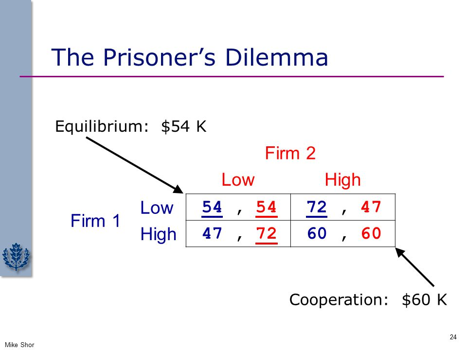 The Prisoner's Dilemma Mike Shor 24 Firm 2 LowHigh Firm 1 Low 54, 54 72, 47 High 47, 72 60, 60 Equilibrium: $54 K Cooperation: $60 K