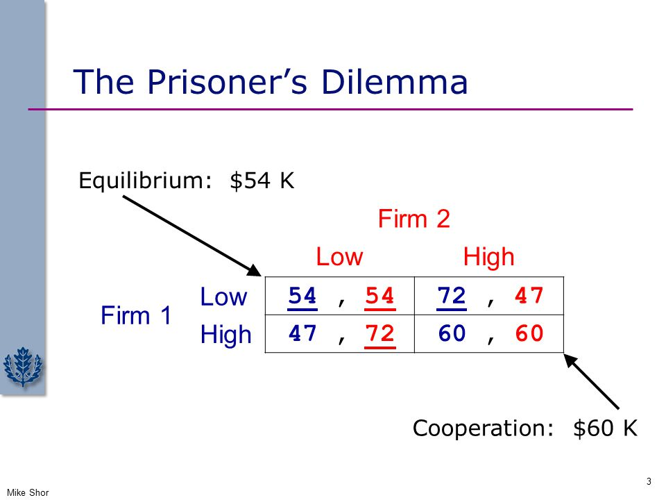 The Prisoner's Dilemma Mike Shor 3 Firm 2 LowHigh Firm 1 Low 54, 54 72, 47 High 47, 72 60, 60 Equilibrium: $54 K Cooperation: $60 K