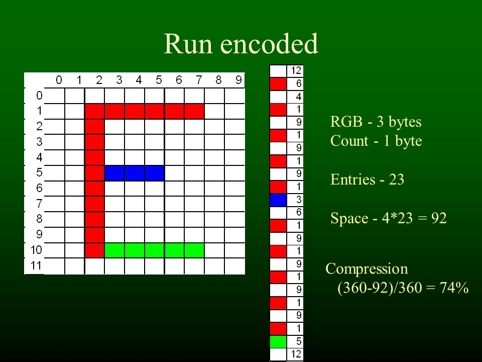 Run encoded RGB - 3 bytes Count - 1 byte Entries - 23 Space - 4*23 = 92 Compression (360-92)/360 = 74%