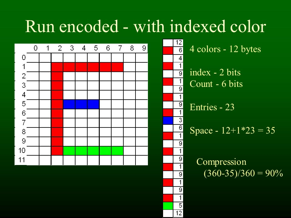 Run encoded - with indexed color 4 colors - 12 bytes index - 2 bits Count - 6 bits Entries - 23 Space - 12+1*23 = 35 Compression (360-35)/360 = 90%