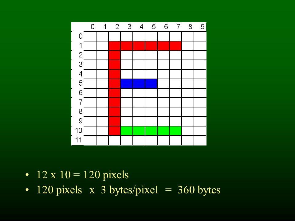 12 x 10 = 120 pixels 120 pixels x 3 bytes/pixel = 360 bytes