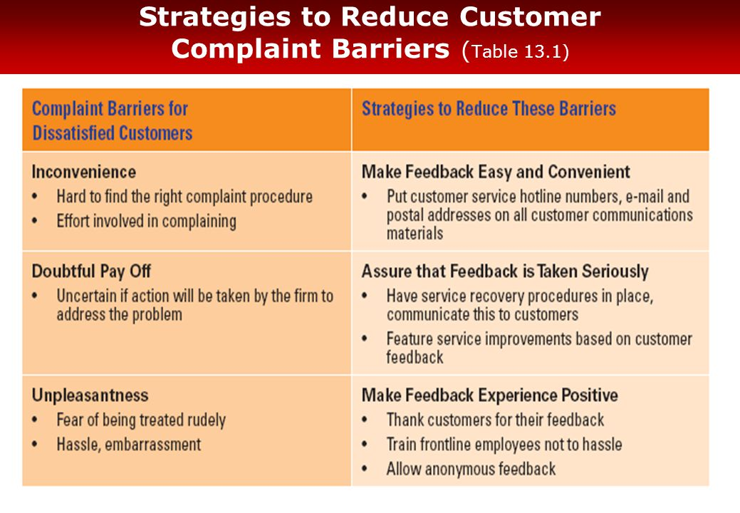 Strategies to Reduce Customer Complaint Barriers ( Table 13.1)