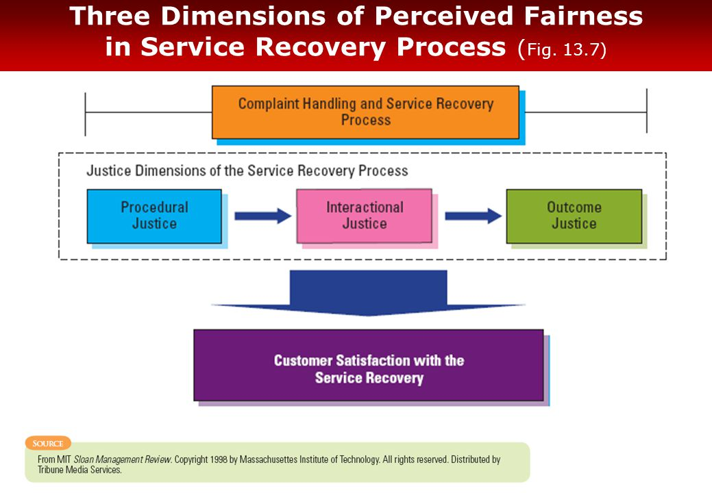 Three Dimensions of Perceived Fairness in Service Recovery Process ( Fig. 13.7)