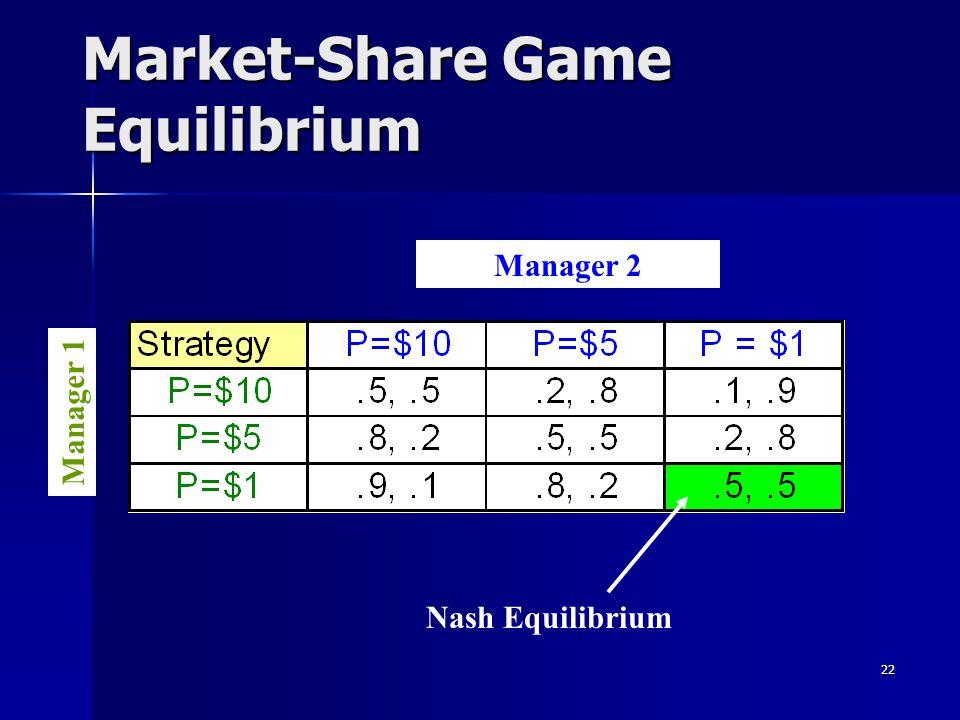 22 Market-Share Game Equilibrium Manager 2 Manager 1 Nash Equilibrium
