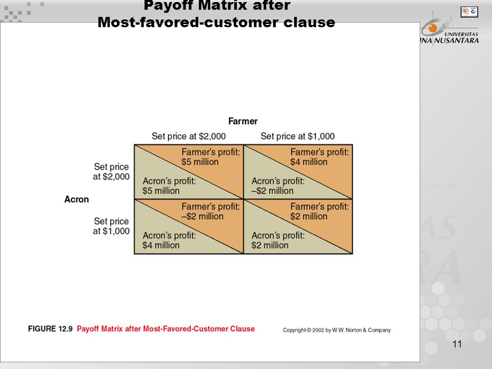 11 Payoff Matrix after Most-favored-customer clause