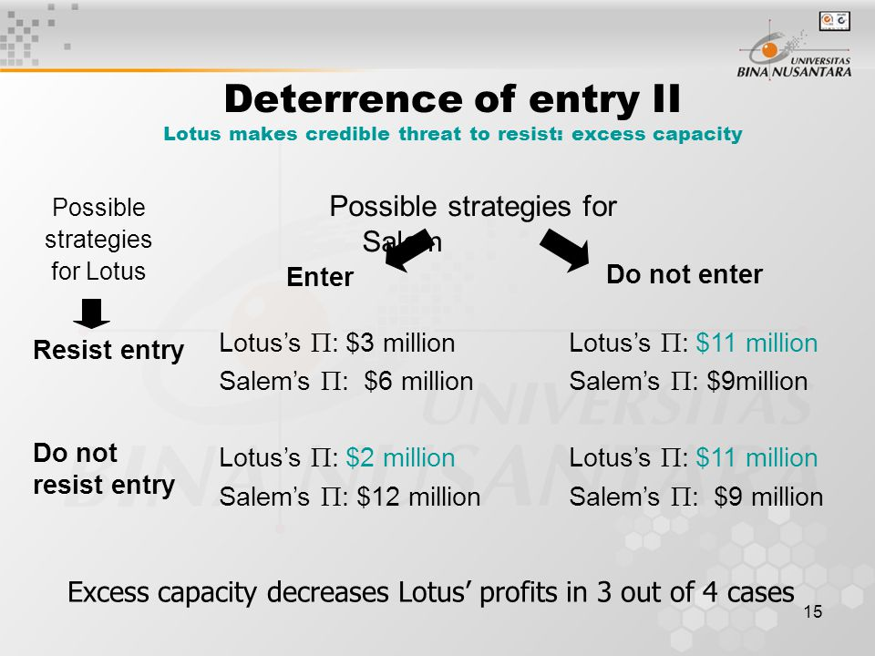 15 Deterrence of entry II Lotus makes credible threat to resist: excess capacity Possible strategies for Salem Possible strategies for Lotus Resist entry Do not resist entry Lotus's  : $3 millionLotus's  : $11 million Salem's  : $6 millionSalem's  : $9million Lotus's  : $2 million Lotus's  : $11 million Salem's  : $12 million Salem's  : $9 million Enter Do not enter Excess capacity decreases Lotus' profits in 3 out of 4 cases