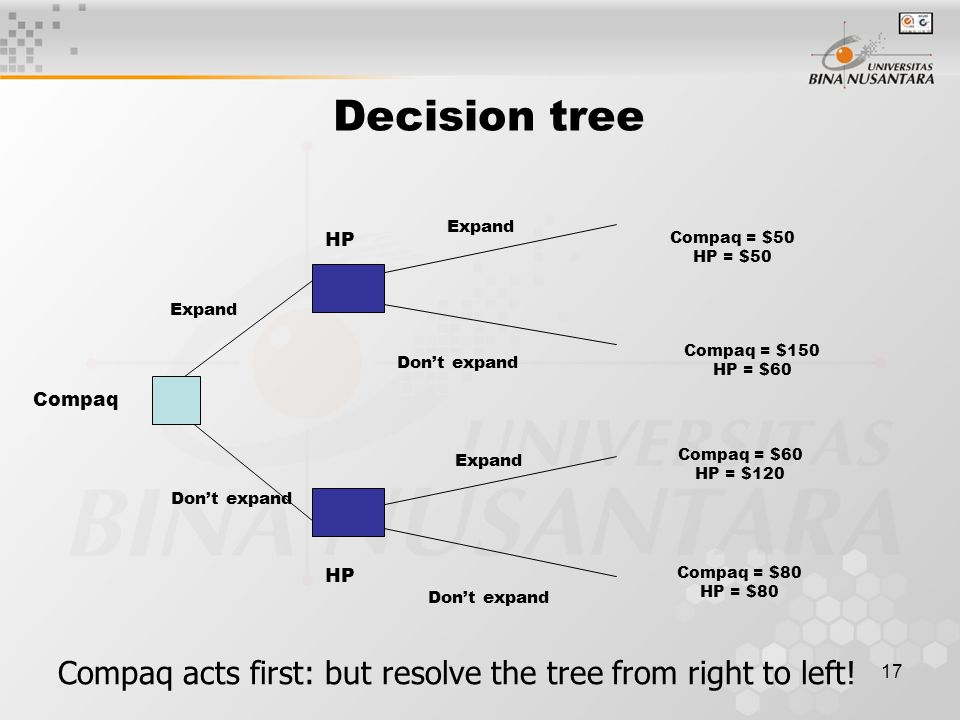 17 Decision tree Compaq Compaq = $50 HP = $50 HP Don't expand Expand Don't expand Compaq = $150 HP = $60 Compaq = $60 HP = $120 Compaq = $80 HP = $80 Compaq acts first: but resolve the tree from right to left!