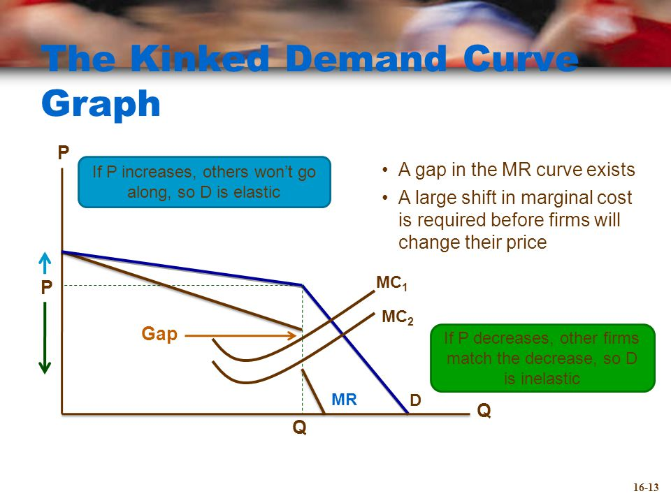 The Kinked Demand Curve Graph A gap in the MR curve exists A large shift in marginal cost is required before firms will change their price Q P Q MC 1 D MR P If P increases, others won't go along, so D is elastic If P decreases, other firms match the decrease, so D is inelastic MC 2 Gap 16-13