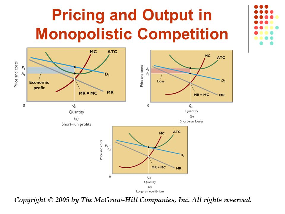 Pricing and Output in Monopolistic Competition Copyright © 2005 by The McGraw-Hill Companies, Inc. All rights reserved.