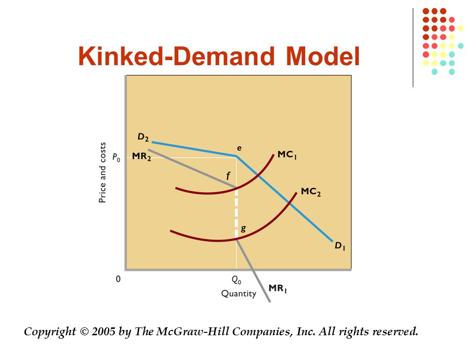 Kinked-Demand Model Copyright © 2005 by The McGraw-Hill Companies, Inc. All rights reserved.
