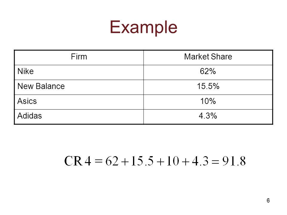 6 Example FirmMarket Share Nike62% New Balance15.5% Asics10% Adidas4.3%
